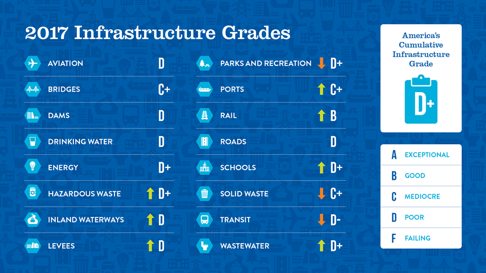 https://www.infrastructurereportcard.org/wp-content/uploads/2016/10/Grades-Chart.png